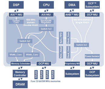 Protocol agnostic NoC interconnect