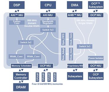 Arteris NoC protocol agnostic AXI OCP resized 600