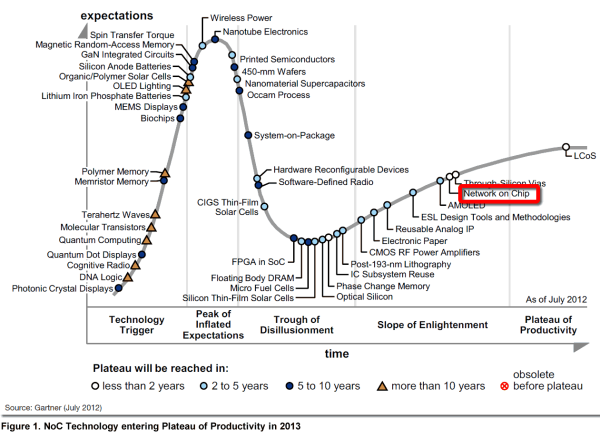 The Gartner Hype Cycle & Technology Adoption Lifecycle Explained (using NoC Technology)