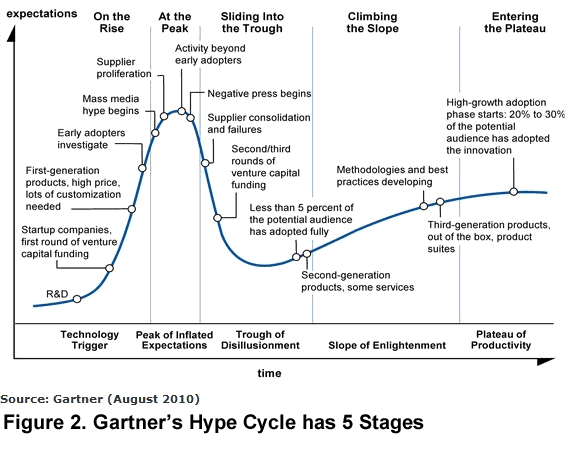 fig2 gartner hype cycle 5 stages Arteris noc resized 600