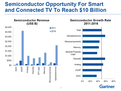 Gartner DTV ASSP growth