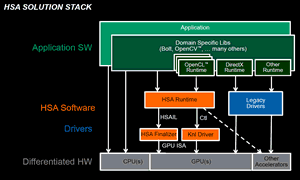 HSA solution stack 300px