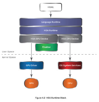 HSA runtime stack 350px