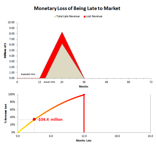 late TTM revenue loss chart