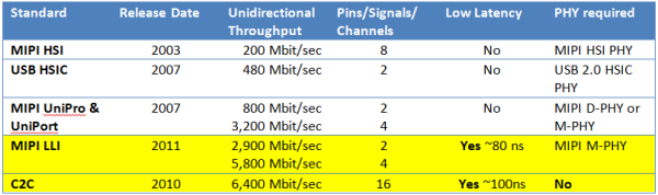 Interchip Connectivity: HSIC, UniPro, HSI, C2C, LLI...oh my!
