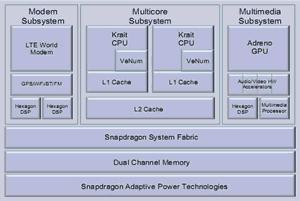 qualcomm snapdragon s4 block diagram 300px