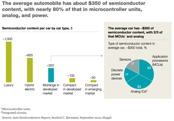 'Hardening' SoCs For Automotive Market Challenges