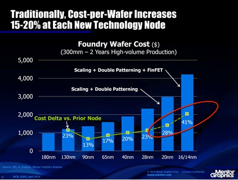 cost-per-wafer-increases-chart