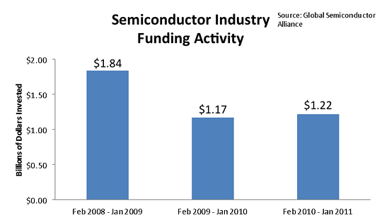 Semiconductor M&A Funding