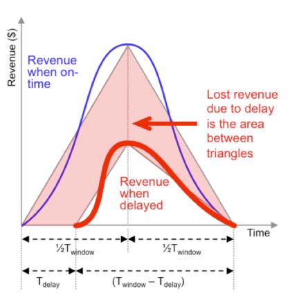 Revenue, slip, equation, SoC, Design, slip, delay, late-to-market