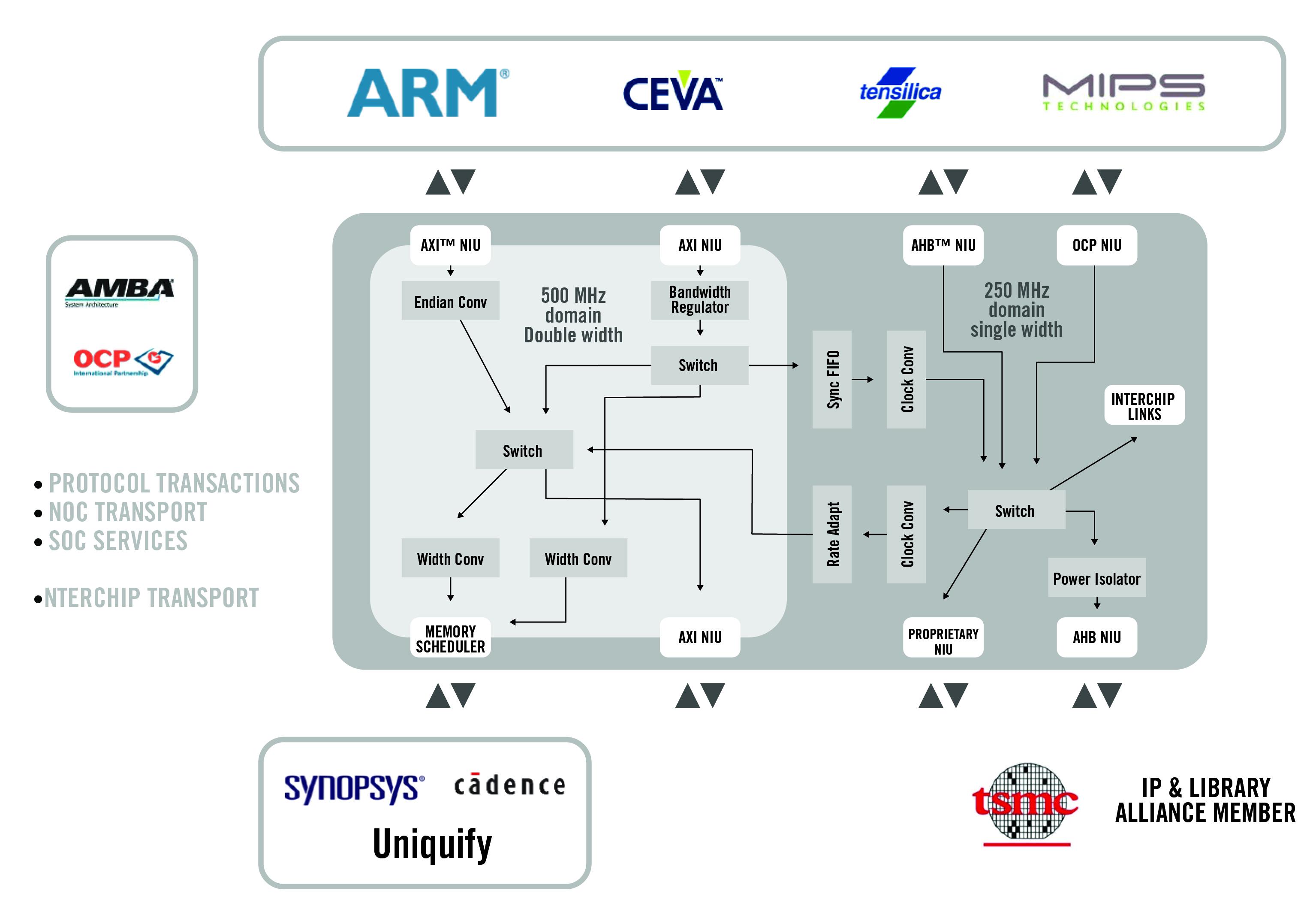 amba axi 4, ocp, tensilica pif or proprietary socket protocols