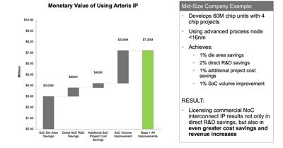 Arteris-IP-NoC-Financial-Calculator