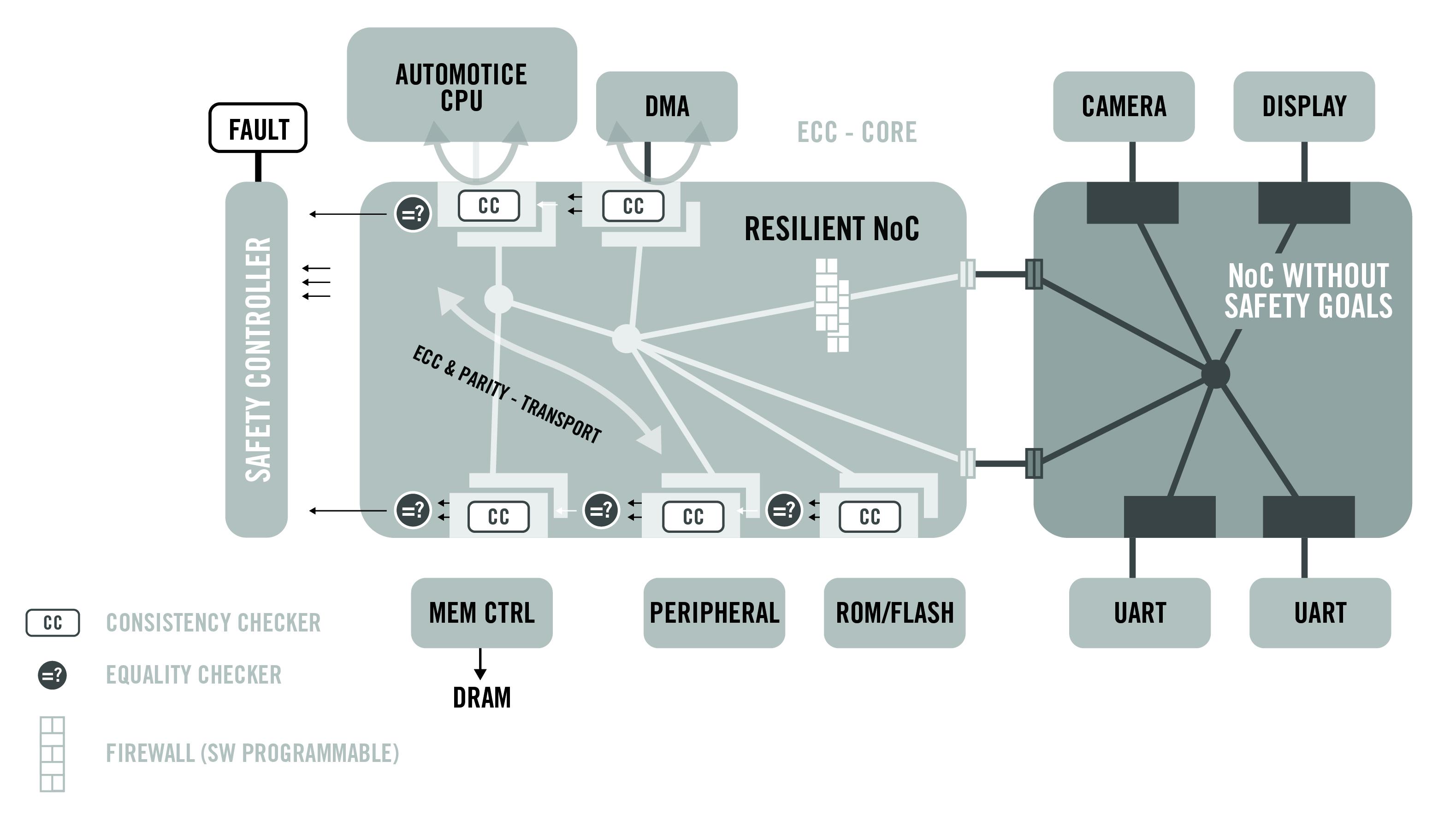 flexnoc resilience package block diagram