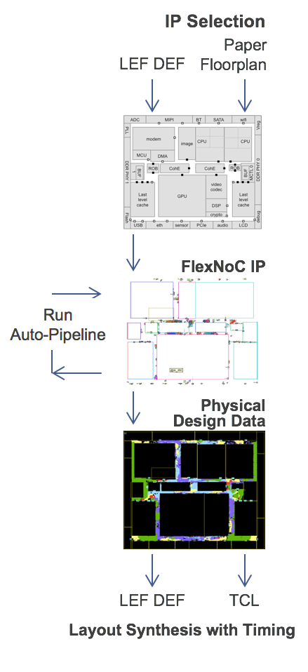 flexnoc-phyiscal-design-flow-vertical-B.png