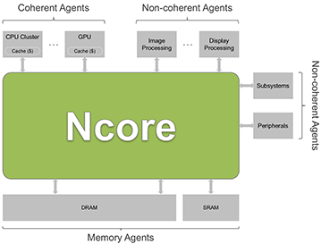 ncore-high-level-block-diagram-359x273.png