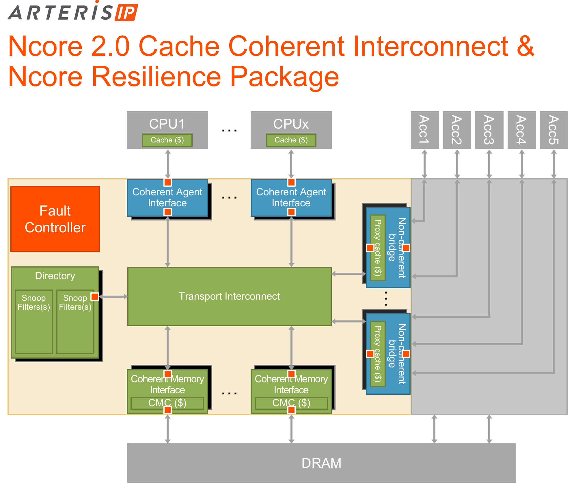 ncore2.0 and resilience block diagram.png