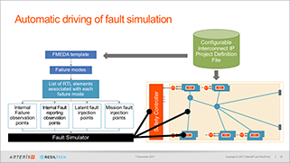 landing-page-iso-26262-challenges-fault-simulation