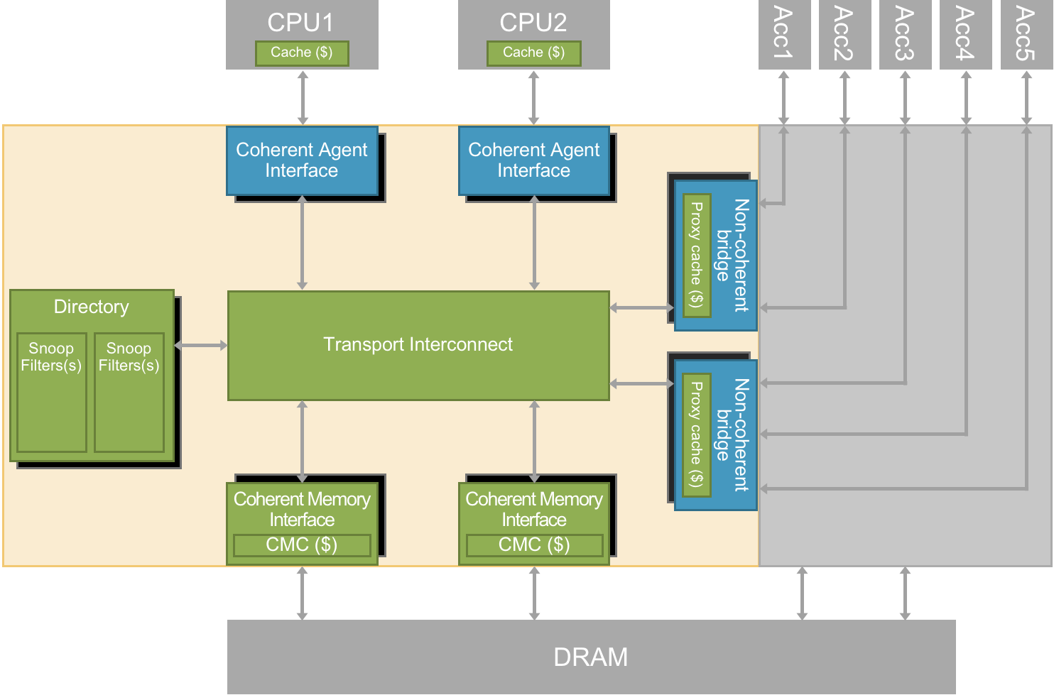 ArterisIP Advances Machine Learning SoC Design with Ncore 2.0 Cache Coherent Interconnect and Resilience Package