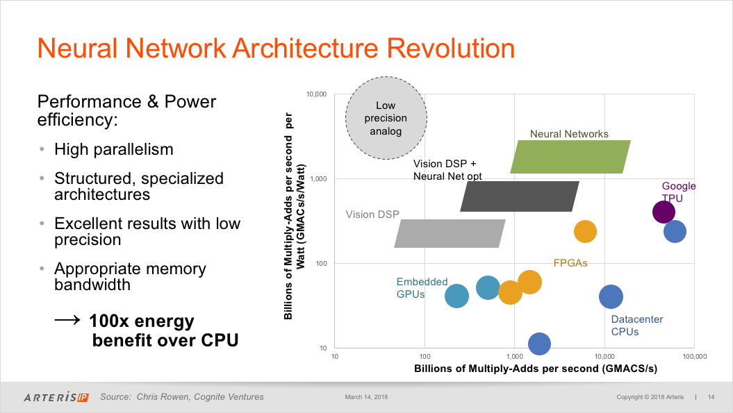 Architecting the Future of Deep Learning