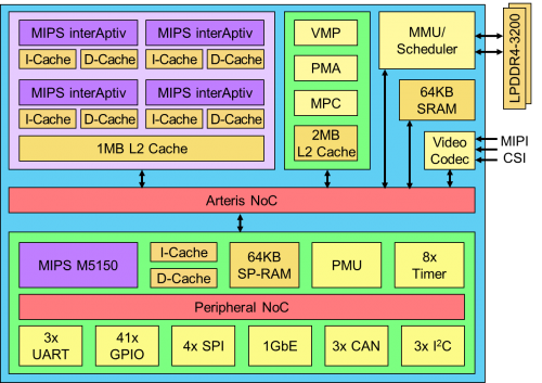 Microprocessor Report on Autonomous Vehicles: Mobileye Increases Car EyeQ