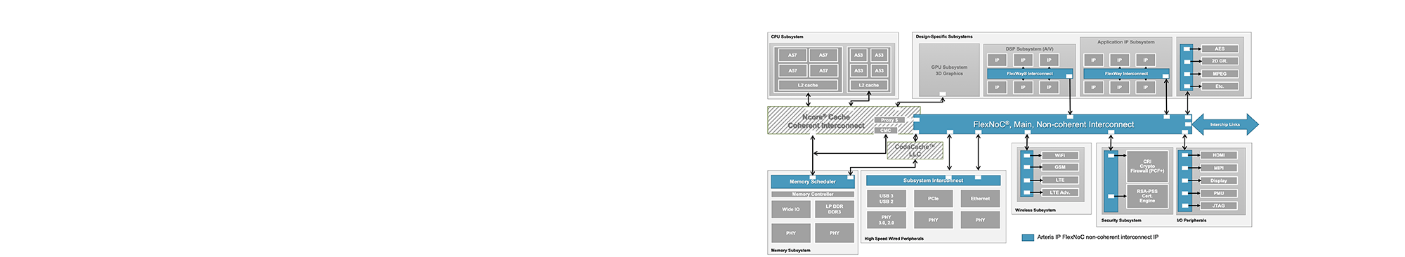 flexnoc-block-diagram-slider-2.png
