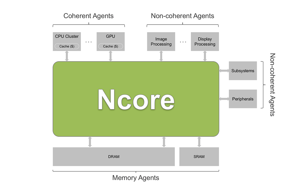 ncore-basic-1200x800.png
