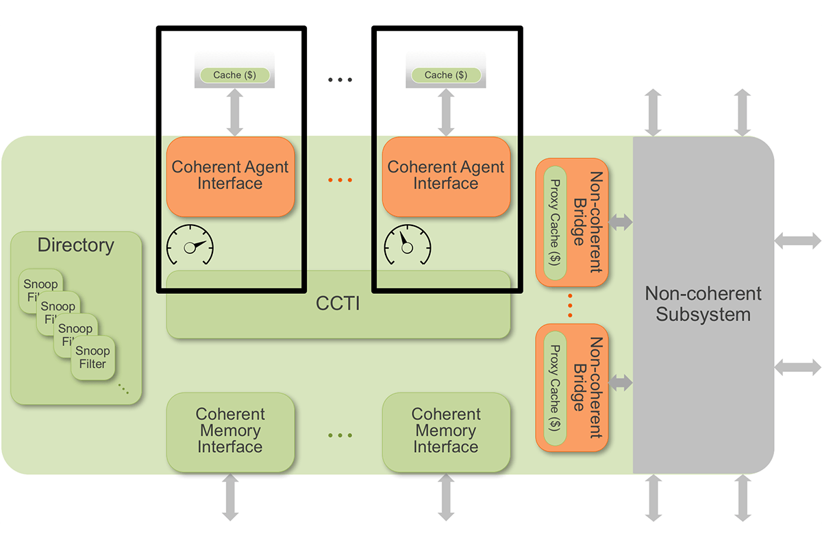 ncore-power-domains-1200x800.png
